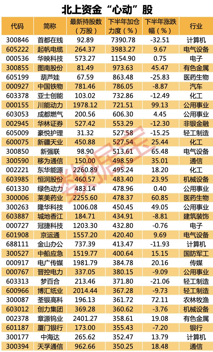 """外资七夕的另类表白:最""""心动""""、""""长情""""的股票曝光了,北上资金心里最""""在意""""的却另有其股"""