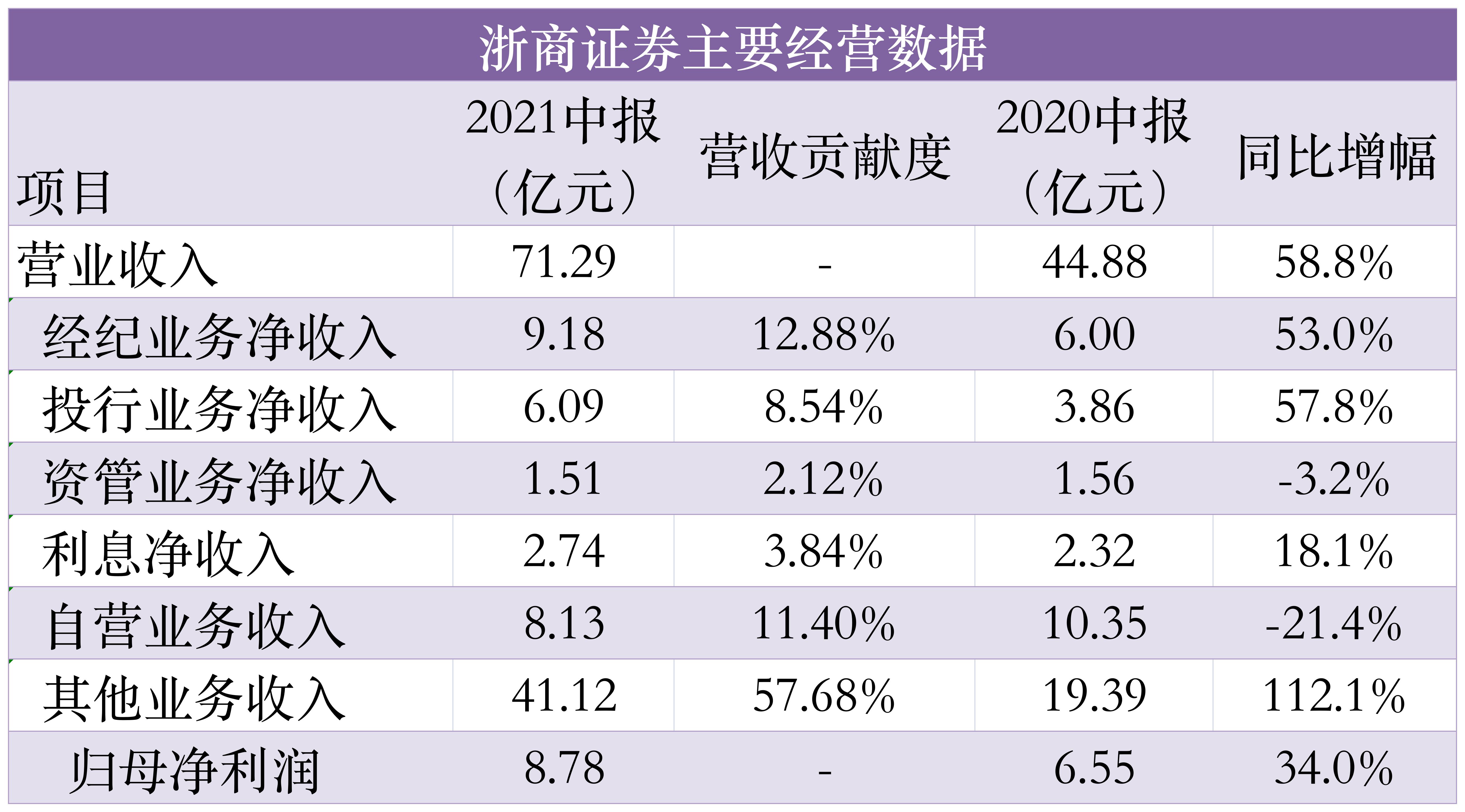 浙商证券上半年净赚8.8亿元:代销收入同比暴增231% 股价能否继续飞?