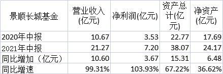 又有4家公募基金出半年报:景顺长城和国海富兰克林净利翻番