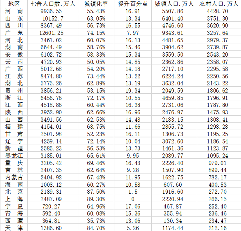 31省城镇化大数据:7省超70%贵州提升最多 哪些省份潜力大?