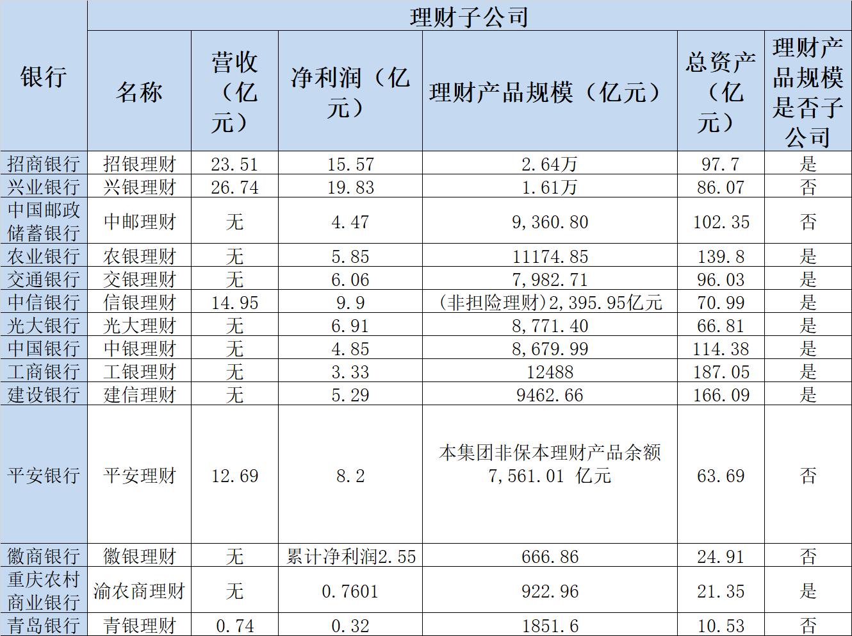 银行理财子排位赛:兴银理财爆赚20亿成最大黑马,国有大行略显落寞