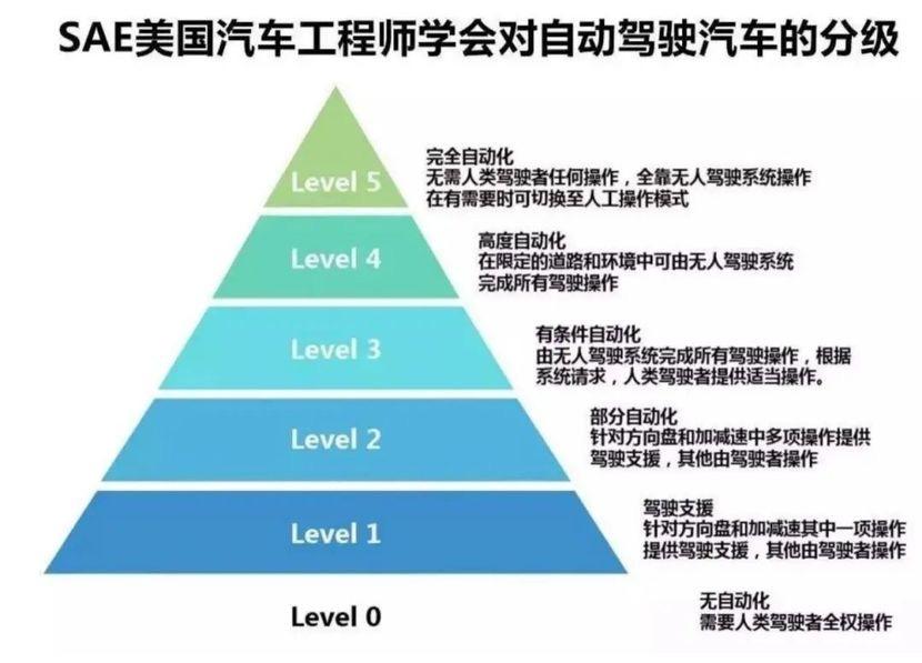 上海社科院罗力:自动驾驶上路前需立法先行