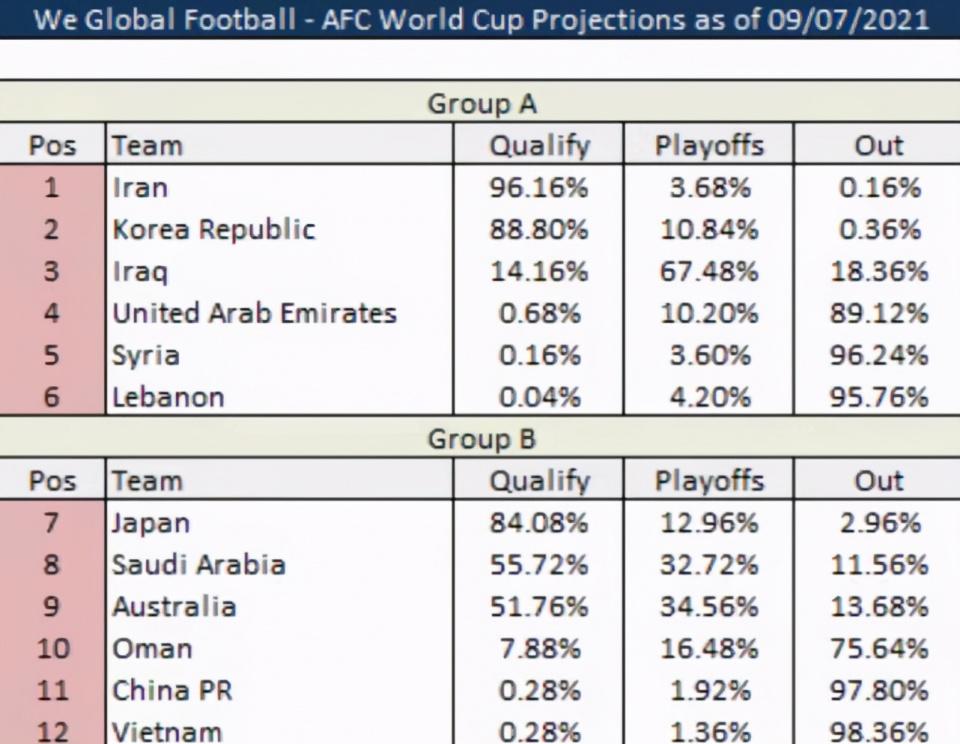 国足晋级概率0.28%!落后阿曼28倍 输日本300倍 奇迹从赢越南开始