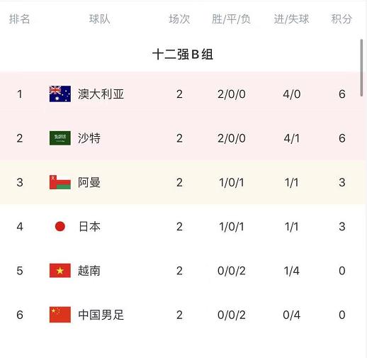 冷门,1-1!世预赛又1强队拿到积分,12强仅国足+越南积0分