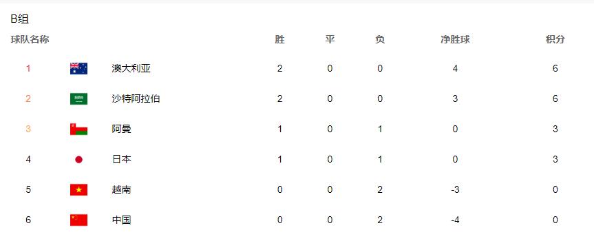 沙特胜阿曼、越南仅输一球!国足出线情况很艰难,力争小组第三?