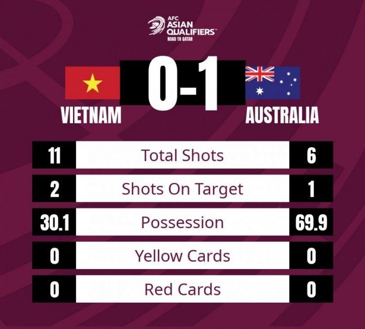 雪上加霜,嘲讽来了!越南媒体:我们能压制澳大利亚,国足该眼红
