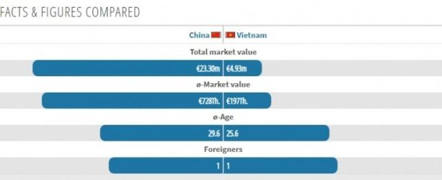 中越大战身价差4.7倍,国足铁卫复出,越南网友:输谁都不输中国