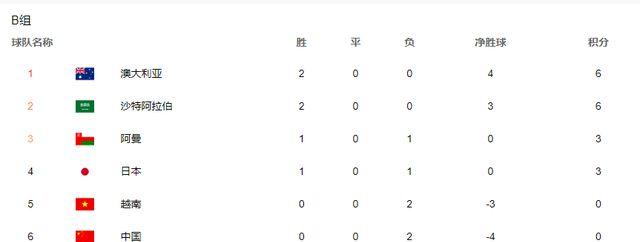 国足不利消息!沙特2连胜,越南仅输一球,国足想出线很艰难