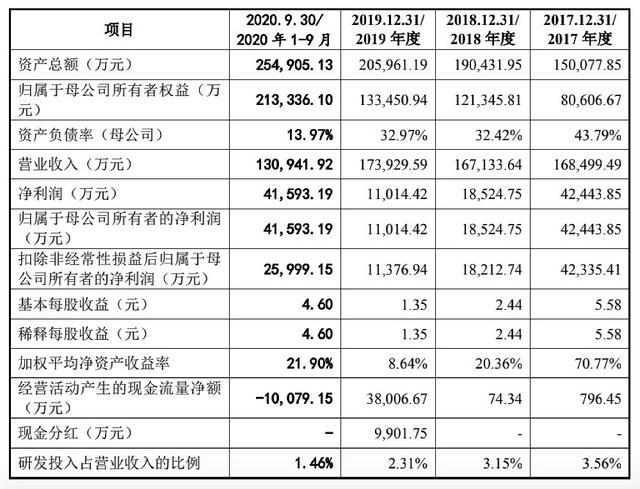 赣锋锂业参股的腾远钴业IPO获批,募资近22亿扩产钴、镍
