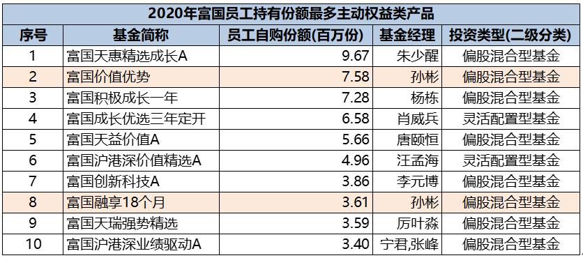 """上任第一年超越基准40%,揭秘孙彬的""""防守反击""""之道"""