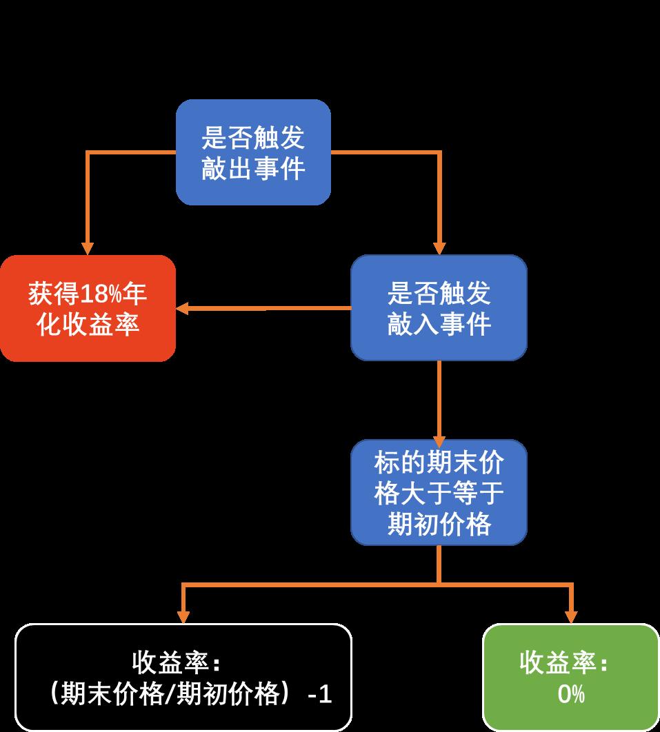 新投教   【雪球系列】雪球产品的损益情形