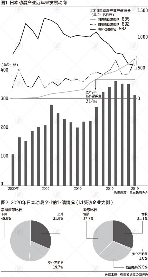 """10年来市场规模首降,疫情下""""动漫王国""""日本怎么了"""