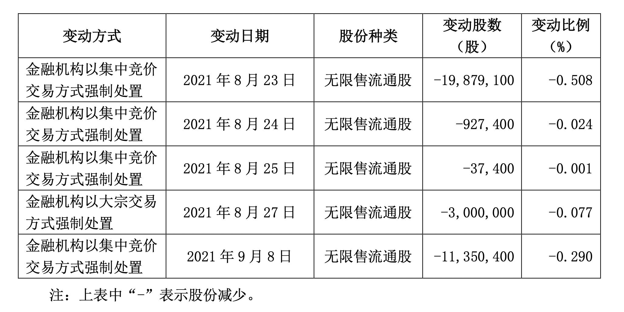 中国平安被动成为华夏幸福第一大股东,但实控人依然是王文学