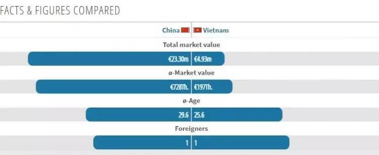身价说明不了问题,平均年龄才是硬伤,国足与越南比赛只求小胜!