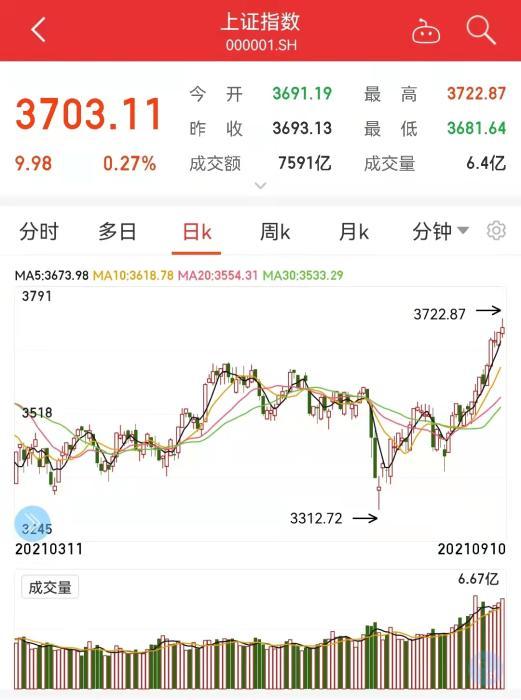 沪指3700点了!A股38天成交超万亿 会继续涨吗?