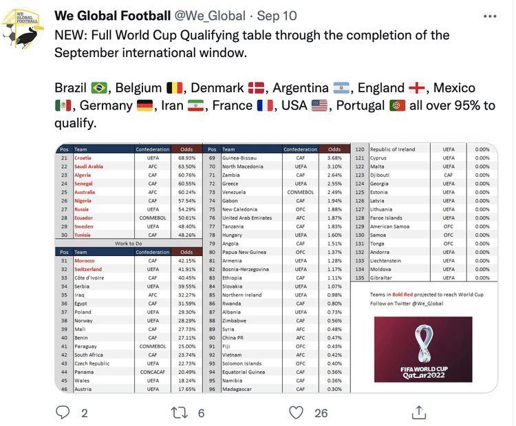 大数据计算:12强赛4队已出局,中国队比越南强,让人意外