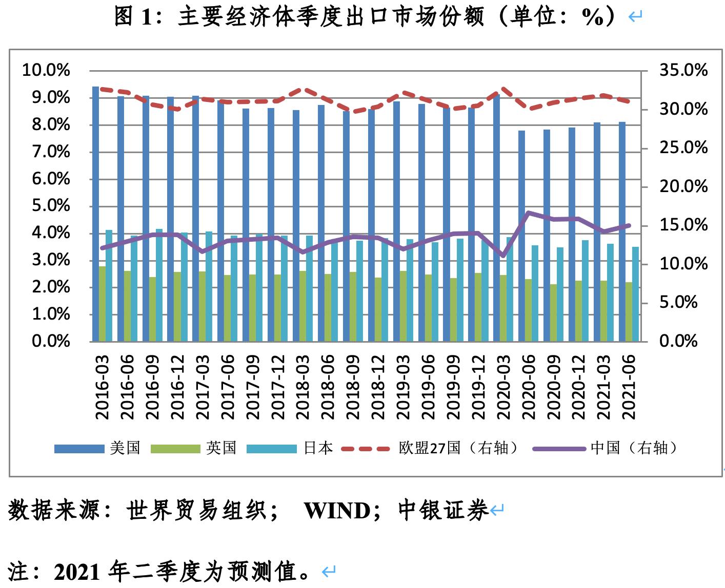 管涛:中国出口还能有多少惊喜丨汇海观涛