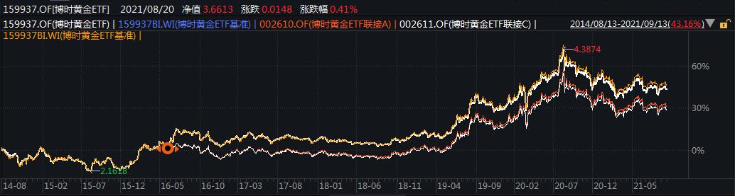 博时基金王祥:上周黄金市场冲高回落 看好中长期表现