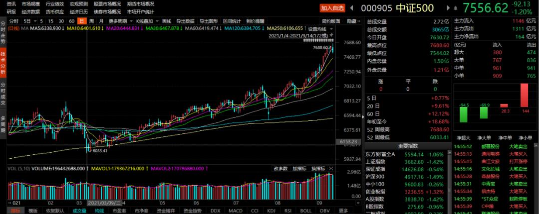 沪指失守3700点!周期股、成长股如何选择?