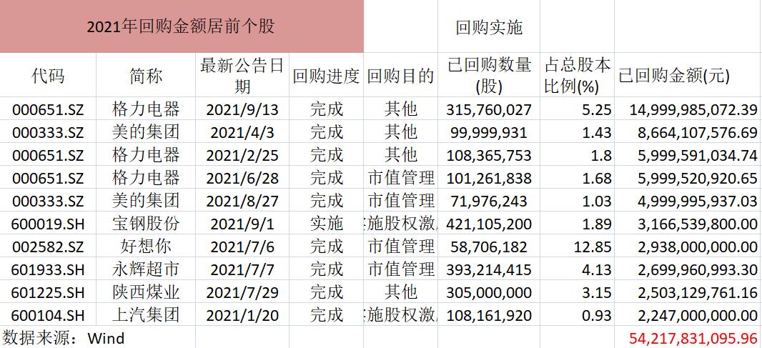 A股回购已超去年全年,市场风格极致这招稳股价不管用了