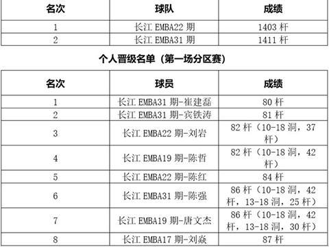 2021红运郎杯·长江商学院全国高尔夫球联赛第一届首场分赛区收杆