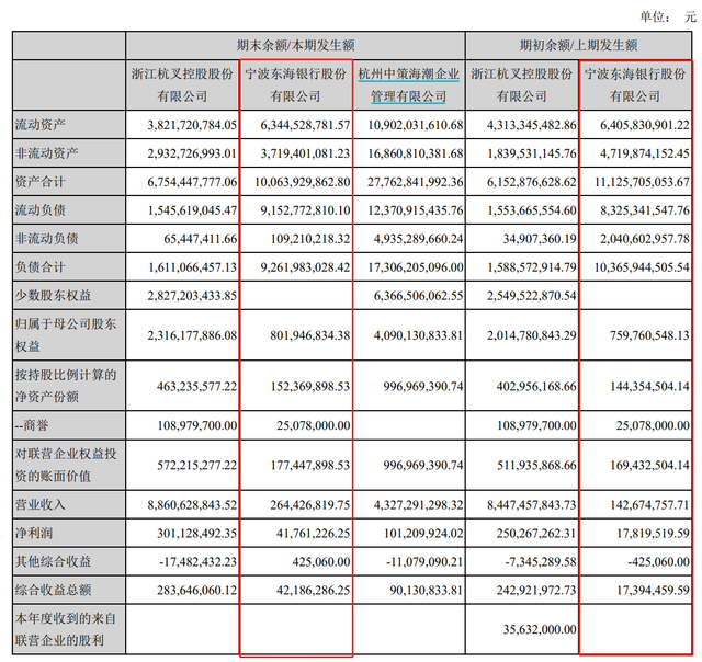 远大集团等三股东违规持股遭监管点名后,宁波东海银行或引入宁波银行为战略投资者