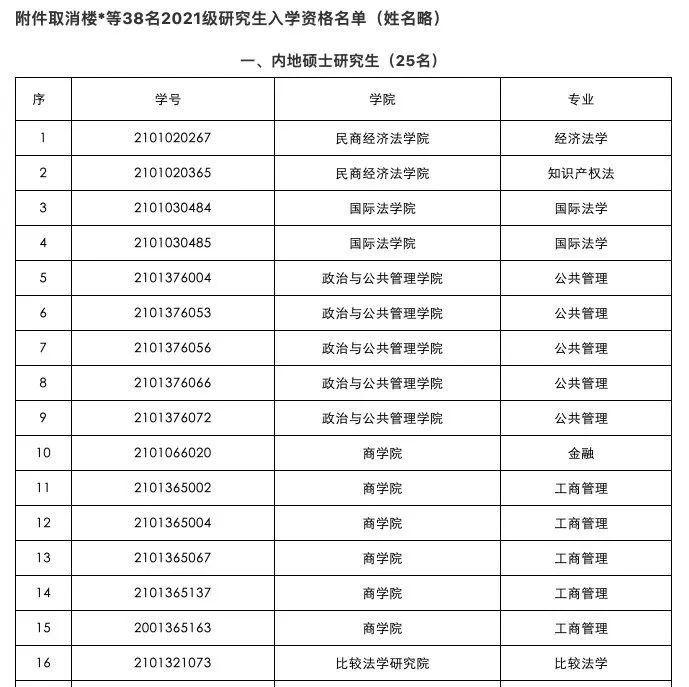 中国政法大学拟取消38名研究生入学资格