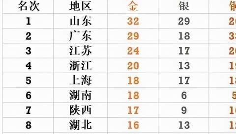 全运会23日看点:张雨霏冲两金,短跑有望创纪录,刘诗颖出战标枪
