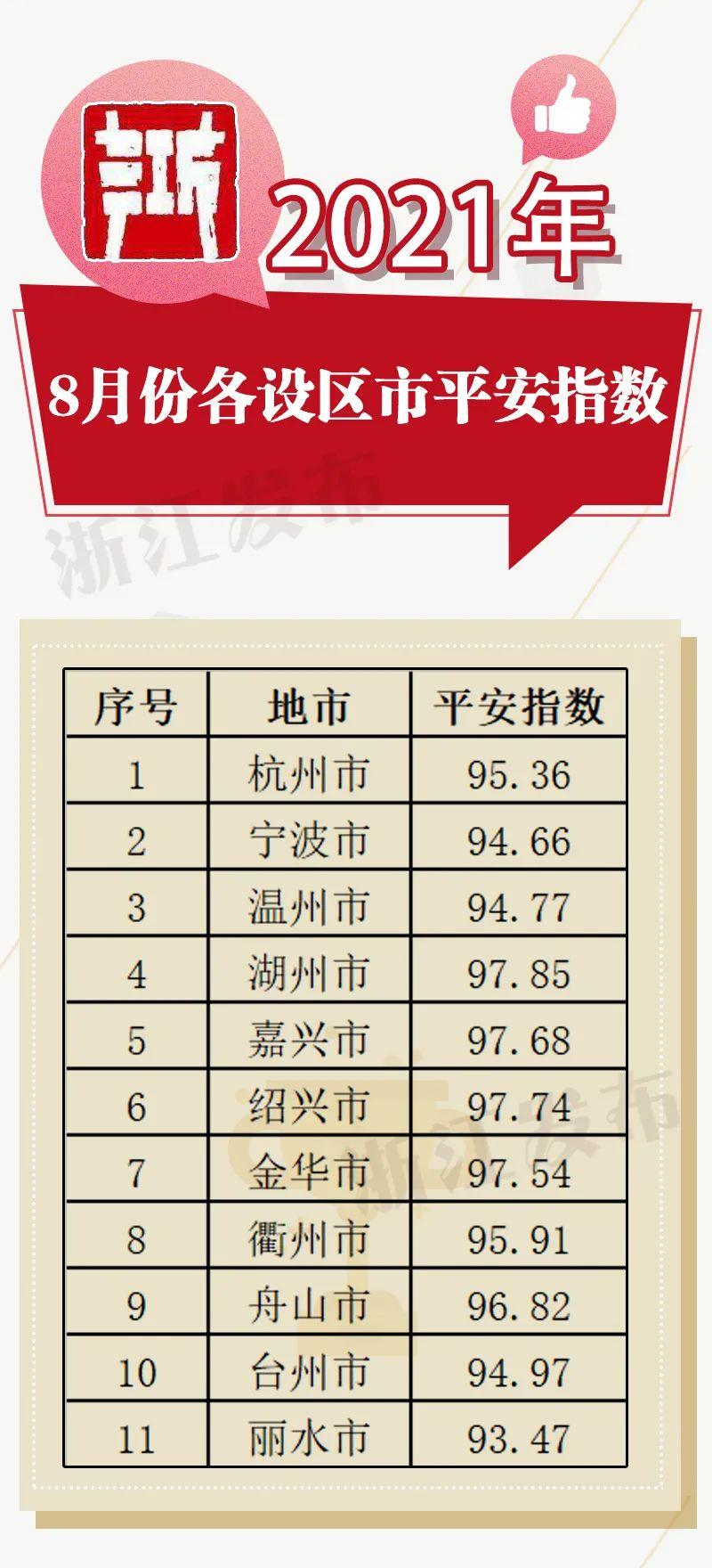 浙江8月各地平安指数出炉,快来看看你家乡成绩如何↓↓