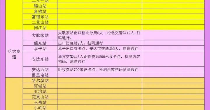 黄码劝返、持48小时内核酸证明,黑龙江高速、机场最新要求
