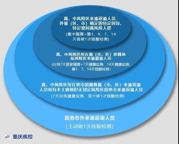 重庆疾控:9月7日以来,有哈尔滨市旅居史的来渝返渝人员,请及时报告!
