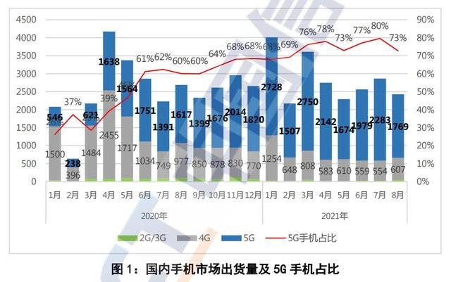 信通院:8月国内5G手机出货量1768.8万部,同比增9.4%
