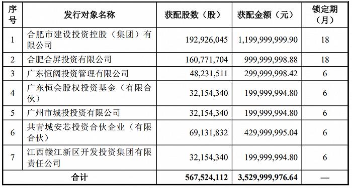 欧菲光披露定增结果:募集资金总额35.3亿元