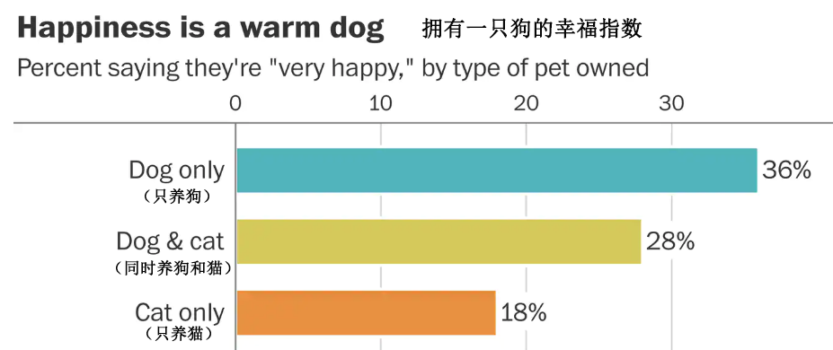 """专家""""骗""""你养狗了!研究表明:养狗的人更容易幸福"""