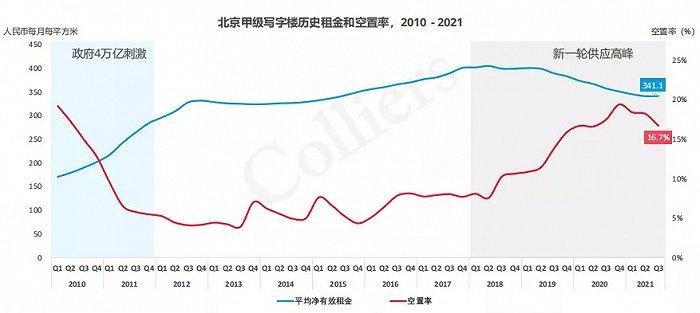 连续9个季度下跌后,北京写字楼租金企稳,全年需求量或创10年新高