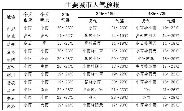 陕西未来三天有明显降水天气