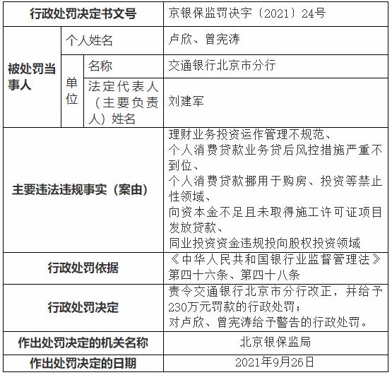 交通银行北京分行5宗违法被罚230万 消费贷挪用购