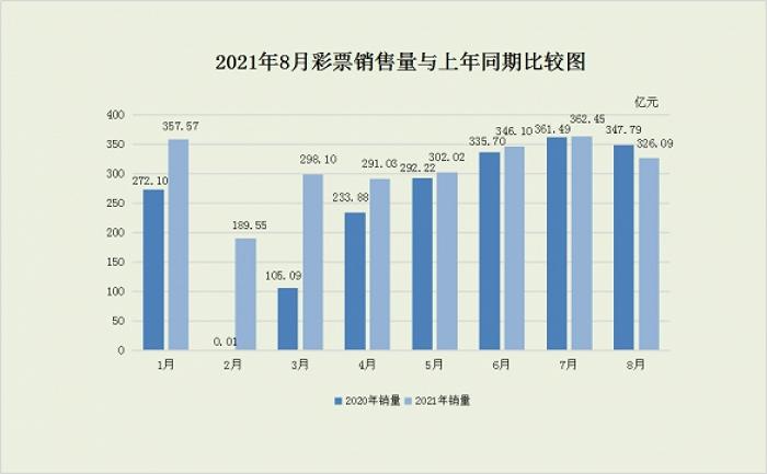 中奖查询财政部:8月份全国共销售彩票326.09亿元,同比减少21.7亿元
