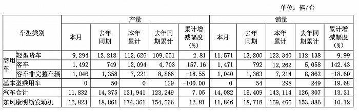 东风汽车:9月销售汽车合计14082辆,同比增长13.31%