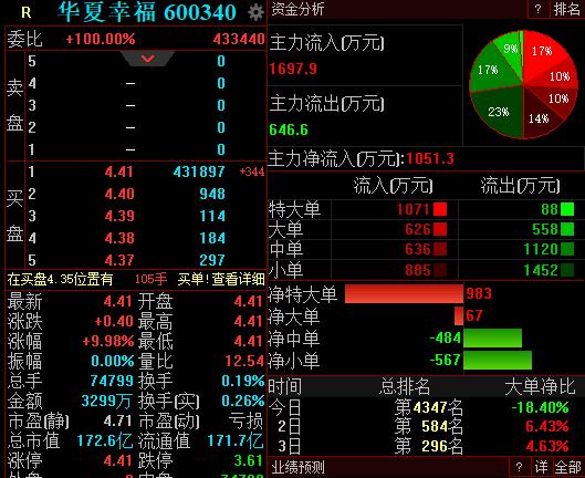 华夏幸福拟分类清偿2192亿元金融债务,复牌一字涨停
