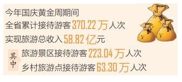今年国庆黄金周海南省接待游客370万人次 旅游总收入58.82亿元