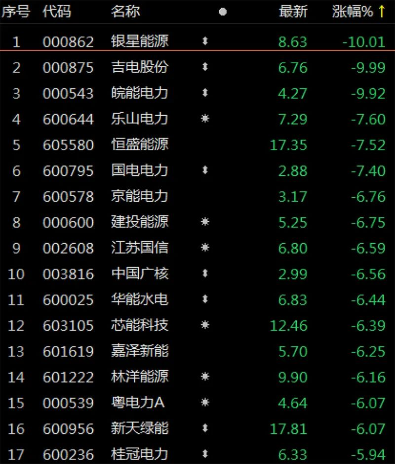"""热门电力股持续下杀,医药股现""""避风港""""效应"""