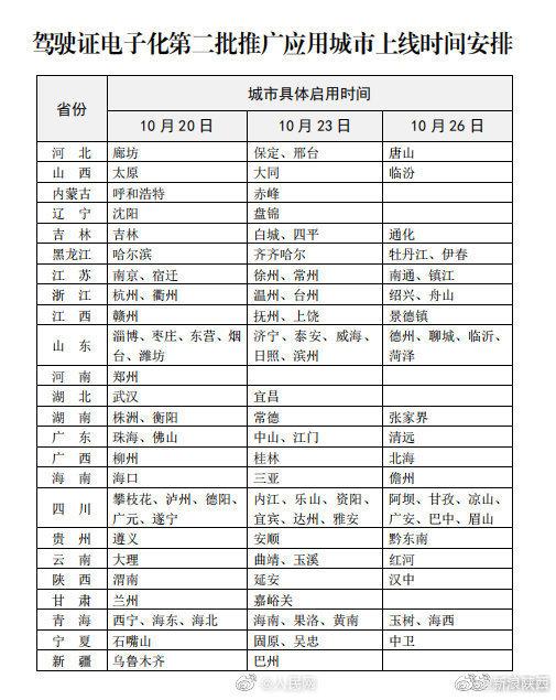公安部交管局:新增110个城市启用电子驾驶证 包括陕西渭南、延安和汉中三市