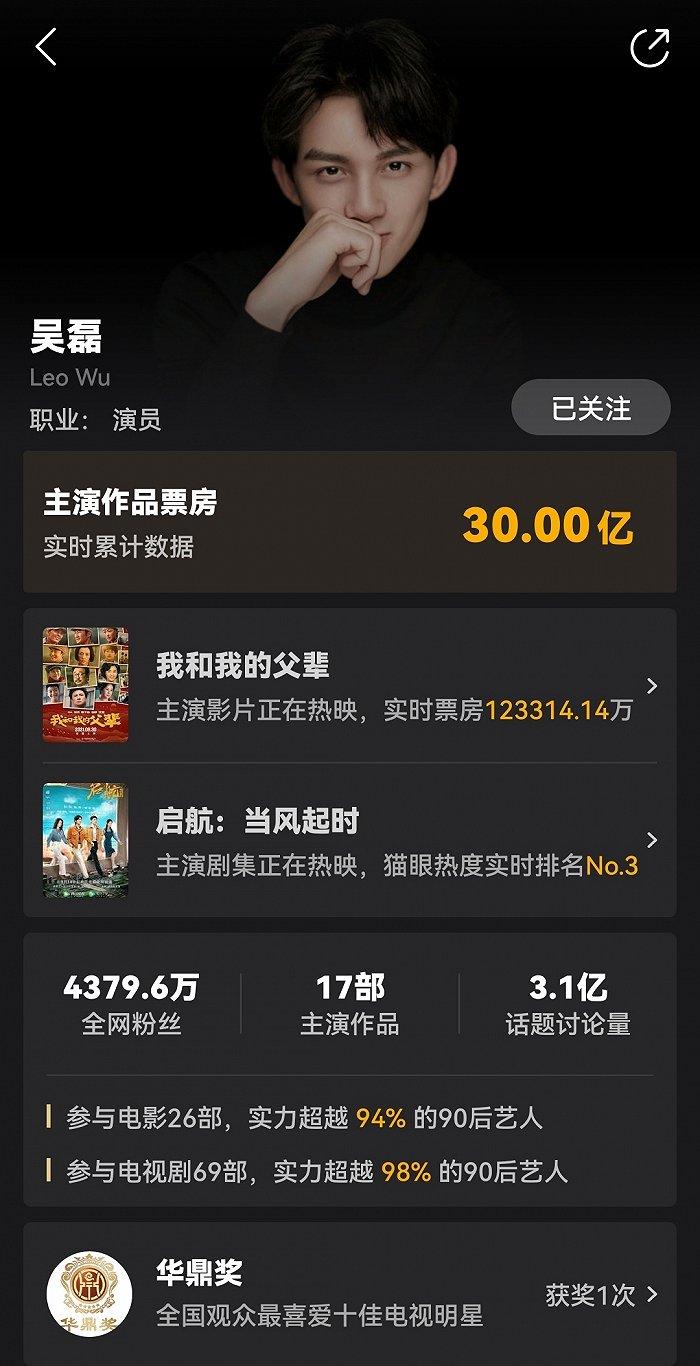吴磊主演票房破30亿