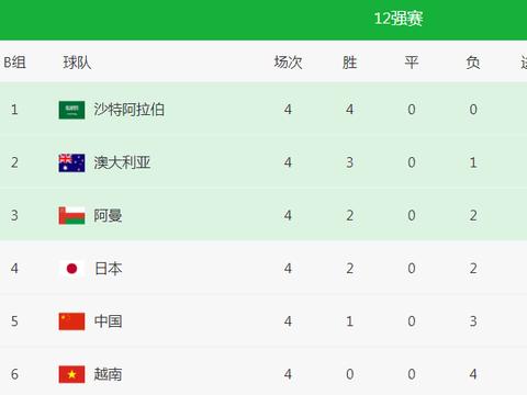 12强赛1胜3负后,国足有望迎来一波新的连胜,但却是坏消息!