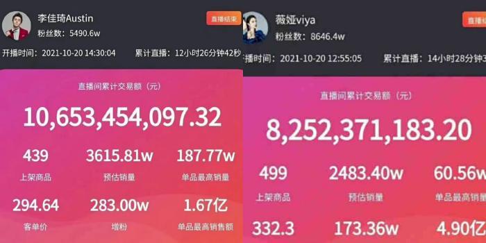 10月20日,李佳琦、薇娅淘宝预售直播数据。