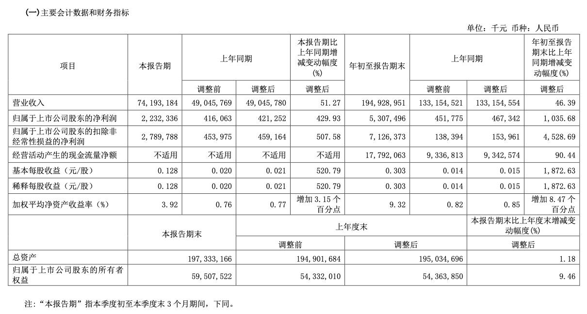 铝业巨头中国铝业第三季度净利增430%,高毅新进十大股东,铝价见顶了吗?