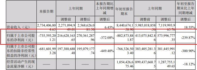 豫能控股:前三季度净利润同比下降239.87%