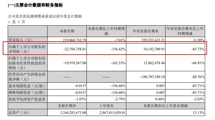 北信源:前三季度净利润同比下降85.73%
