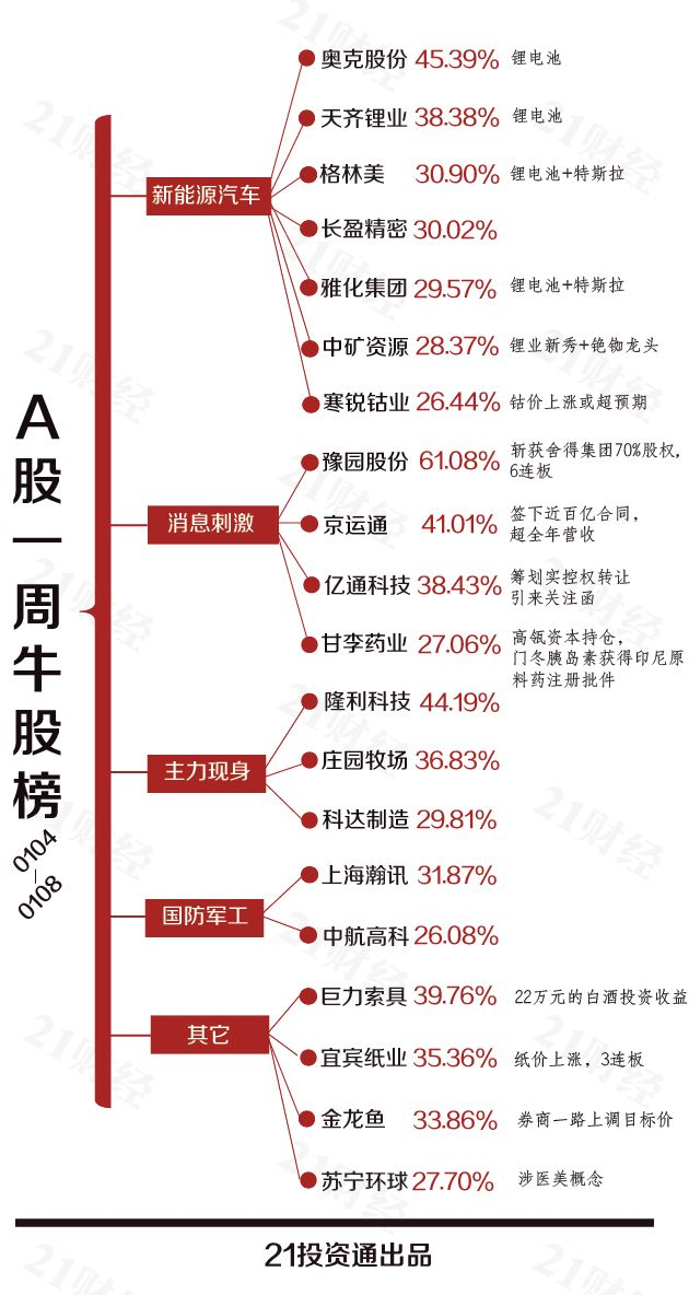 一周20大牛熊股:豫园股份市值猛增242亿 新年首只退市股诞生
